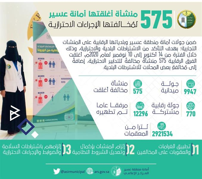إغلاق 575 منشأة مخالفة للاشتراطات البلدية خلال شهر