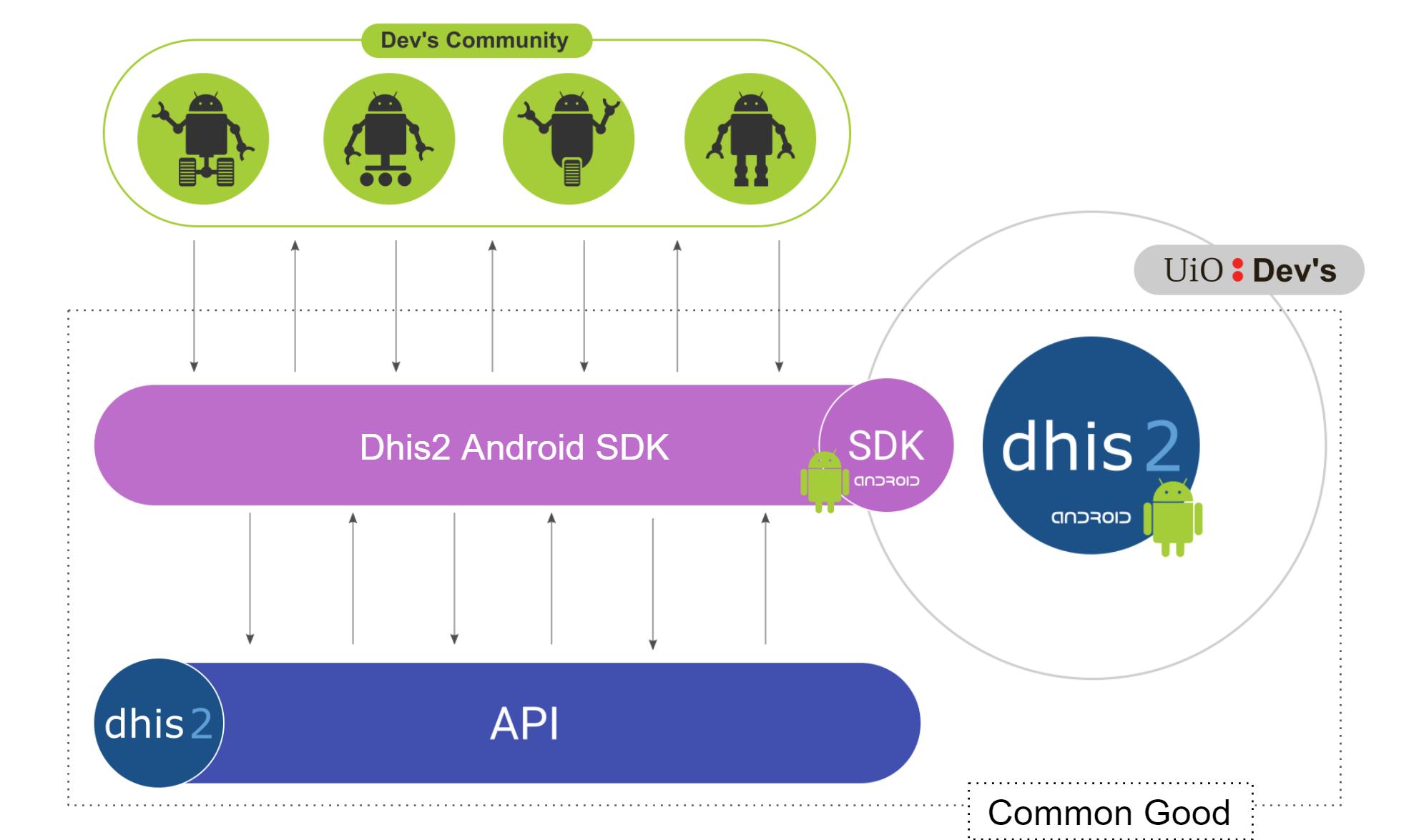 SDK platform