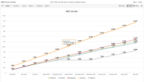 Cumulative values in line charts