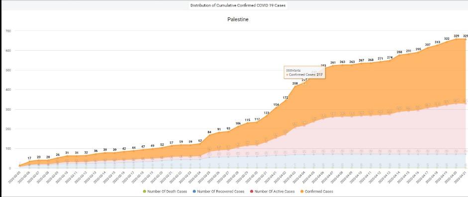 Palestine DHIS2 COVID-19 surveillance tracker graph