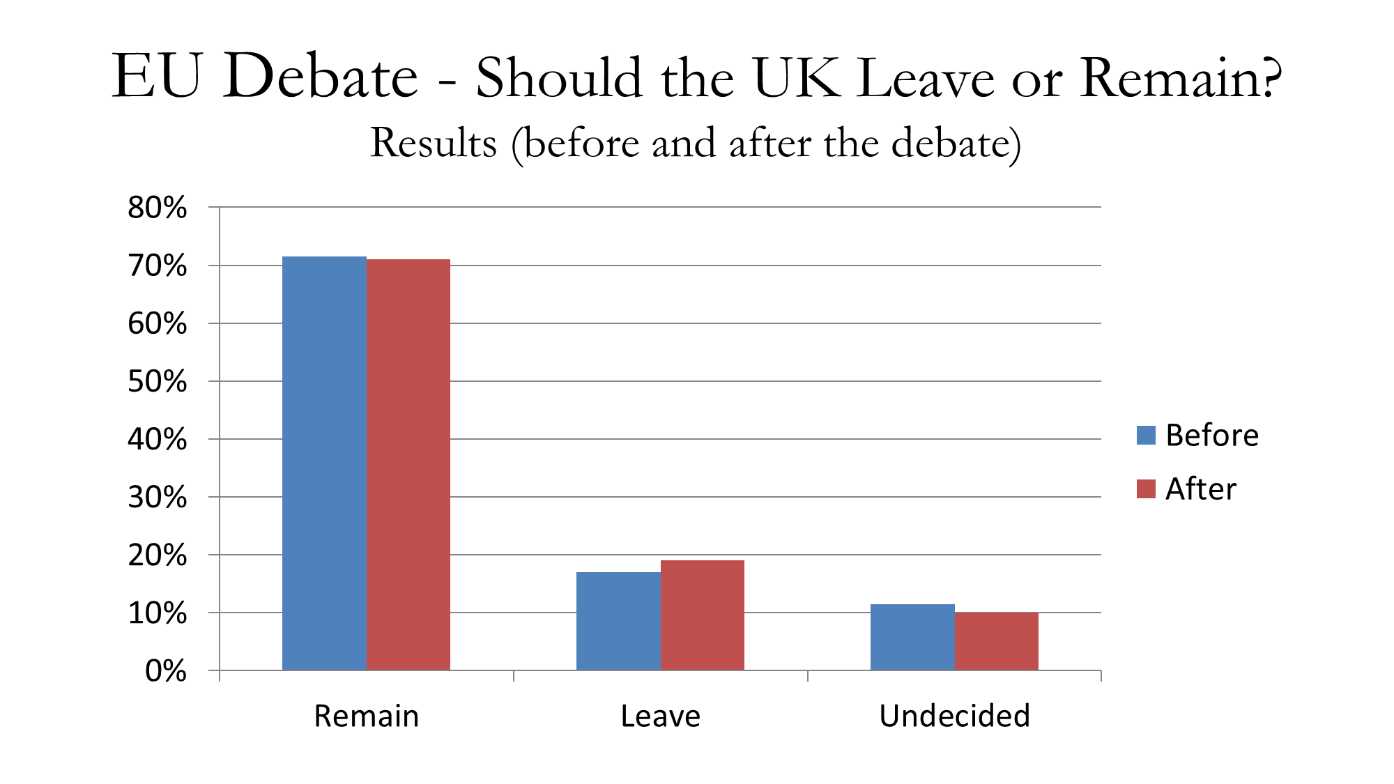 should the uk leave the eu A high-level overview of why we voted to leave the eu, drawing on analysis of the latest and highest quality data aim what were the 'real' reasons behind the.