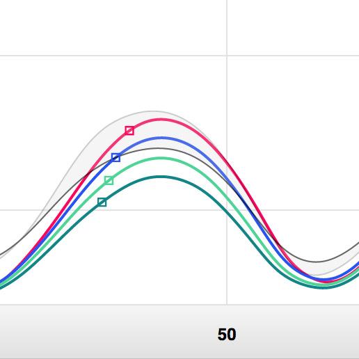 Analysis module chart