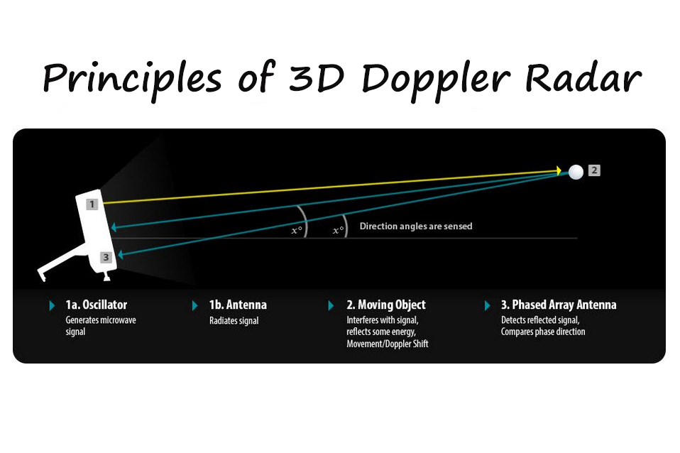 """Radar-based launch monitors use a scientific principle called the """"Doppler Effect"""""""