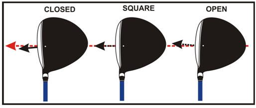 Changing the face angle can help straighten a player out