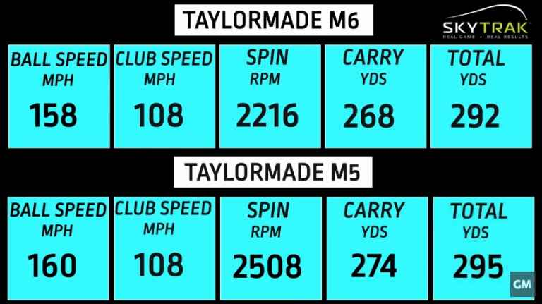 WATCH: TaylorMade M5 v M6 Driver Comparison Test