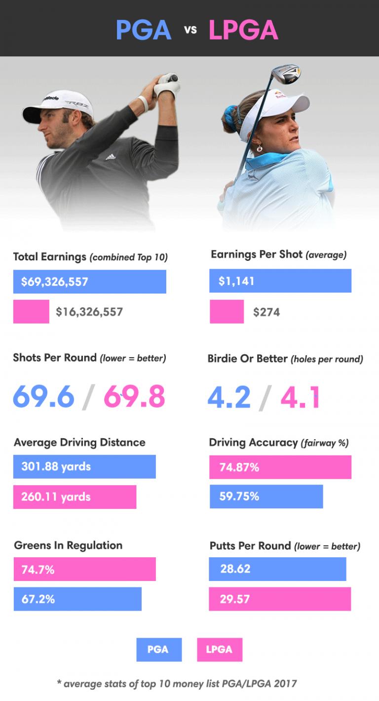 PGA Tour v LPGA Tour: Crunching the stats behind the golf gender pay gap