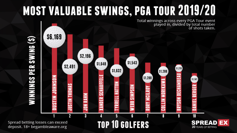 REVEALED: The most VALUABLE golf swings of the PGA Tour season