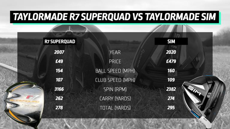 TEST: TaylorMade SIM vs TaylorMade R7 SuperQuad