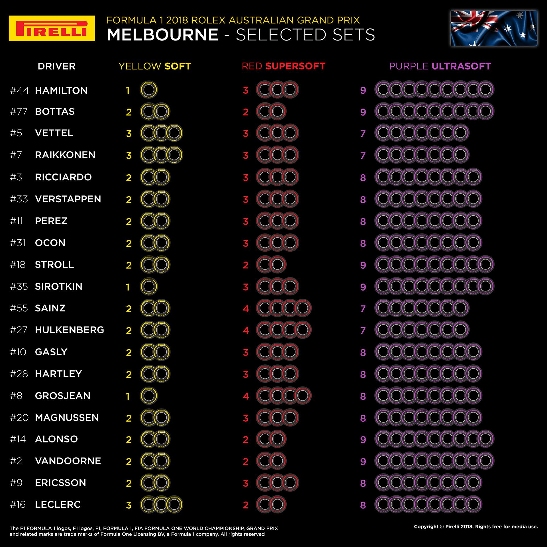 Pirelli tyre picks, 2018 Australia Grand Prix,