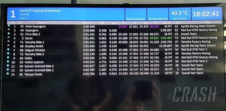 Final lap times, day 3 of Sepang Shakedown