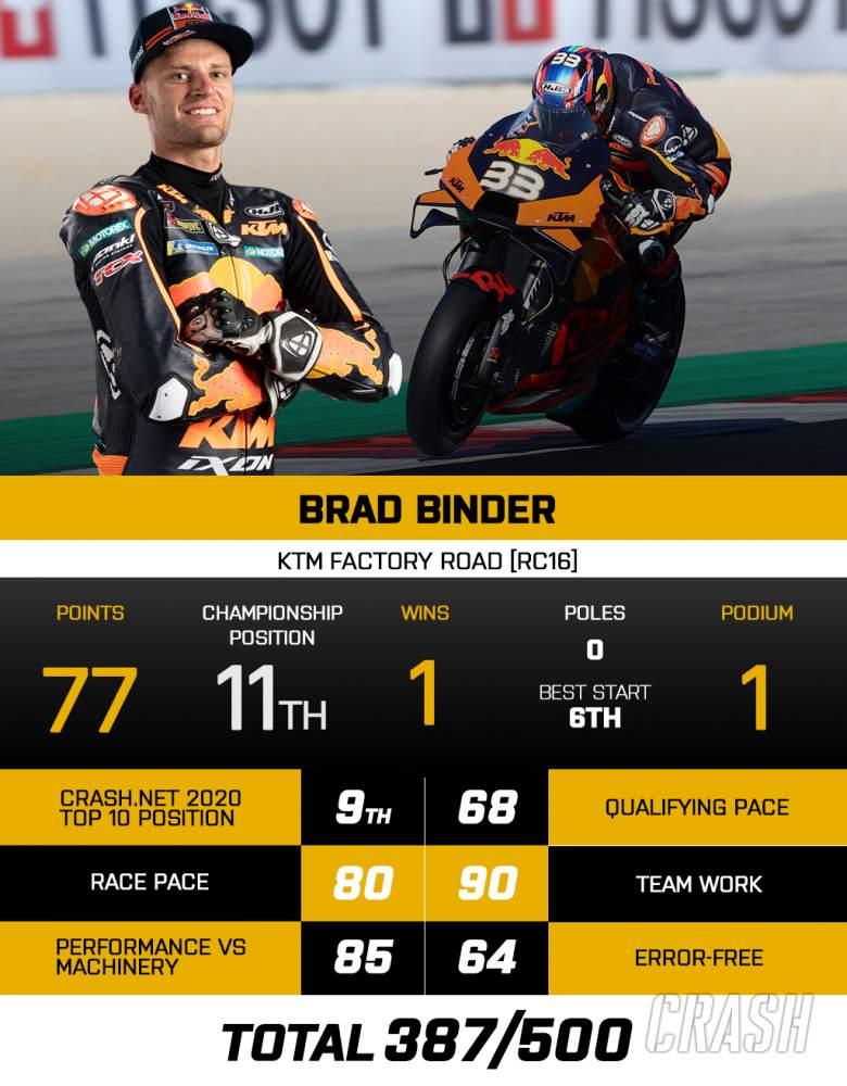 Brad Binder - KTM Factory MotoGP