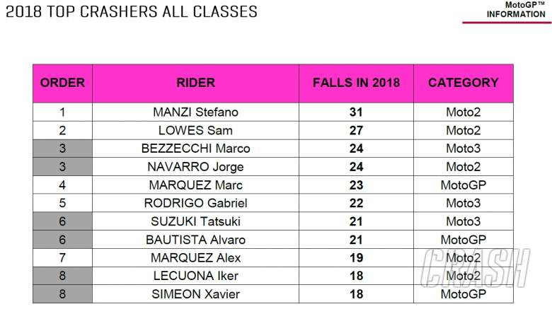 2018 falls in all grand prix classes