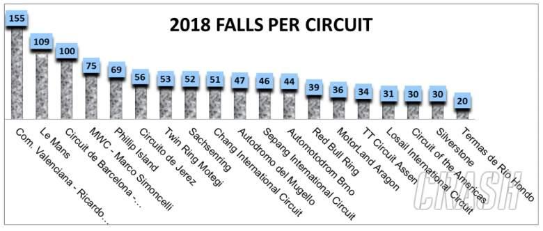 Falls by event 2018 season