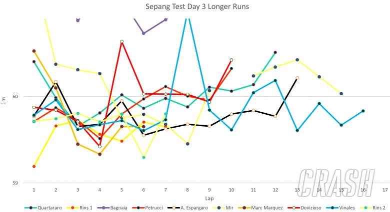Longer runs on last day of the 2020 Sepang MotoGP test