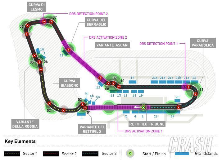 Autodromo Nazionale Monza