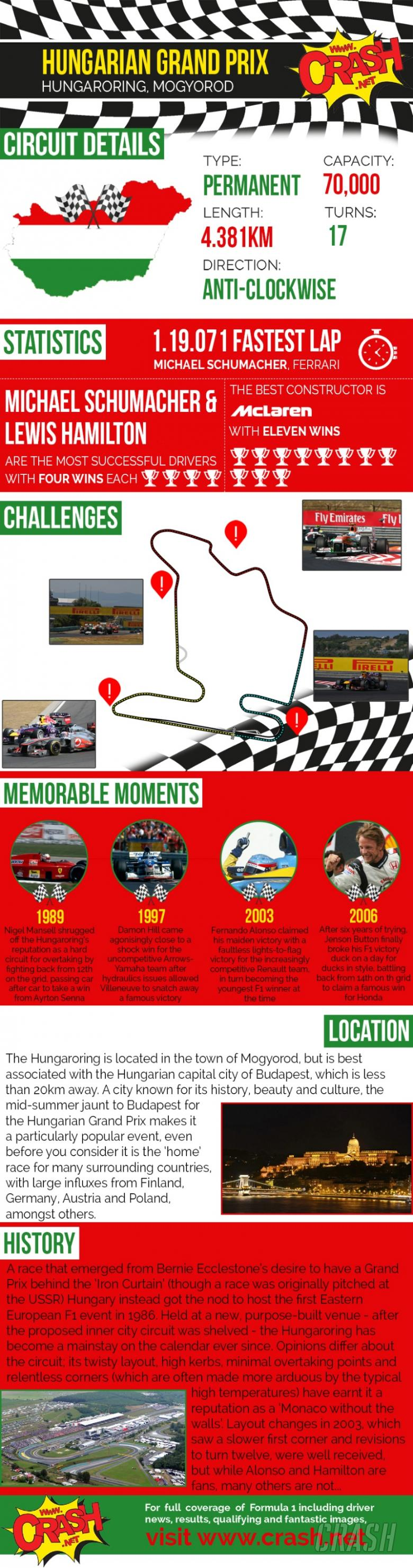 Hungarian Grand Prix Infographic - All you need to know!