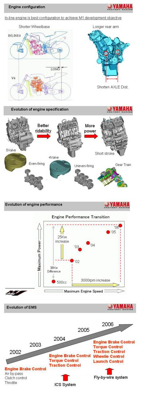 Evolution of the YZR-M1 - part one.