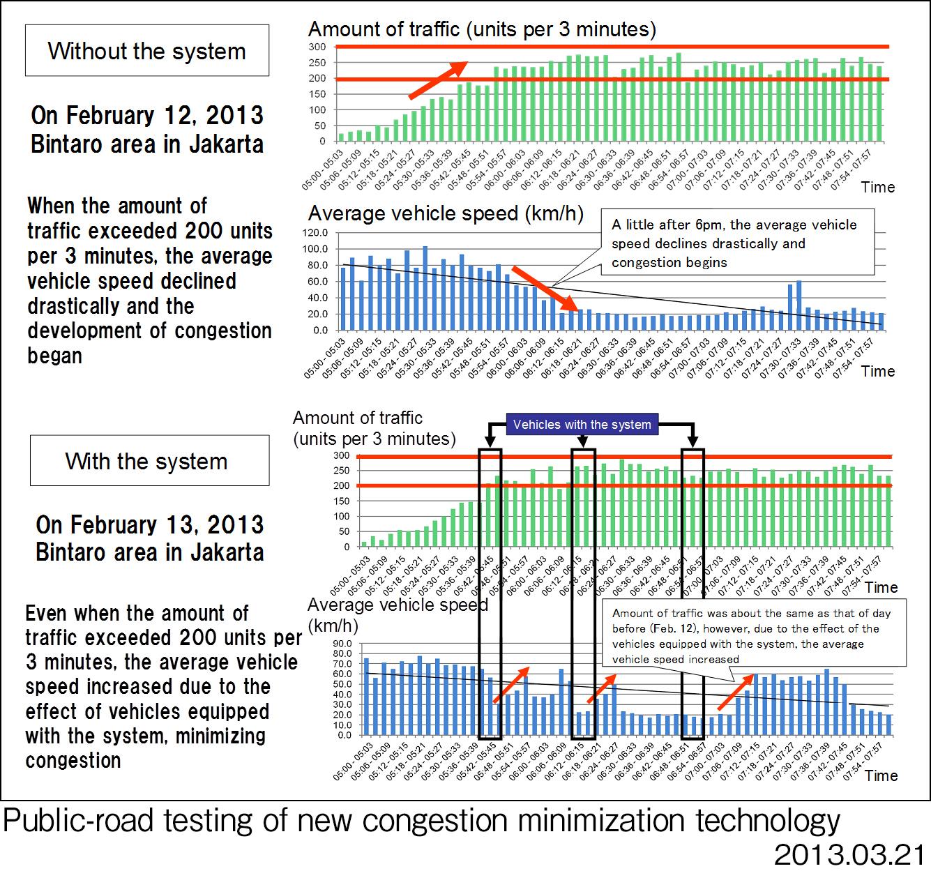 Honda's smartphone anti-congestion system