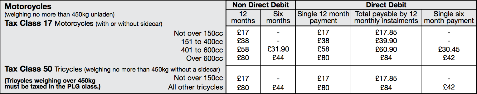 Road tax for motorcycles over 400cc increased