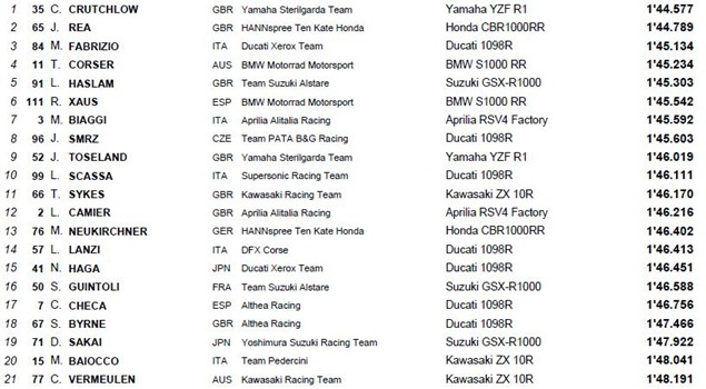 Monza Qualifying Times (1)