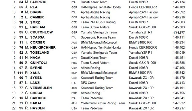 Monza Qualifying Times (2)