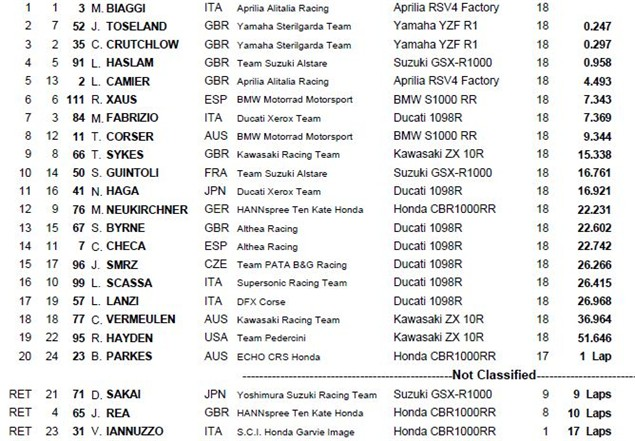 Monza Race Results (1)