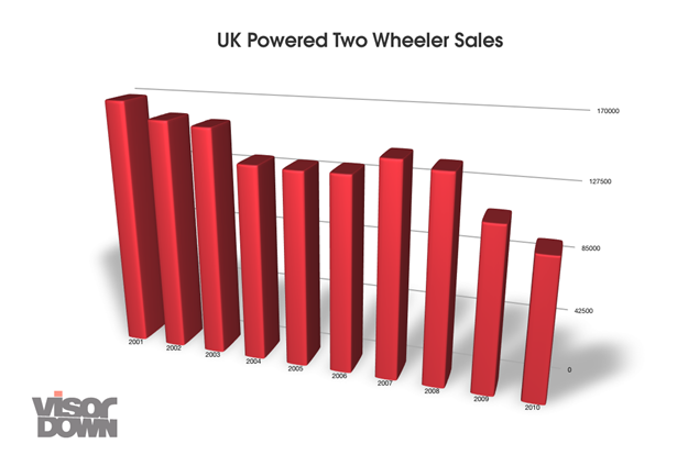 UK Powered Two Wheeler sales from the last decade