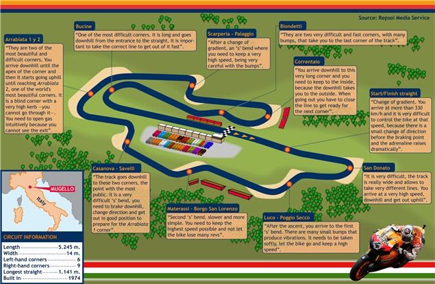 Dovi's guide of Mugello
