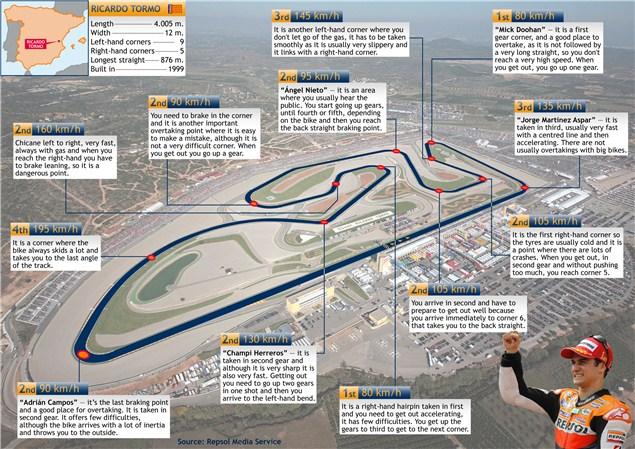 Valencia track guide with Dani Pedrosa