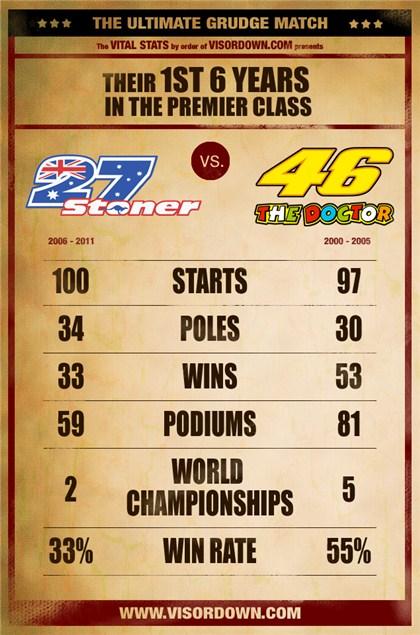 Rossi vs Stoner: The stats