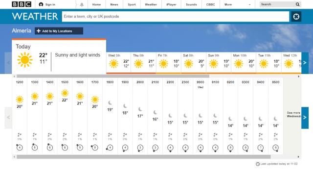 Almeria weather
