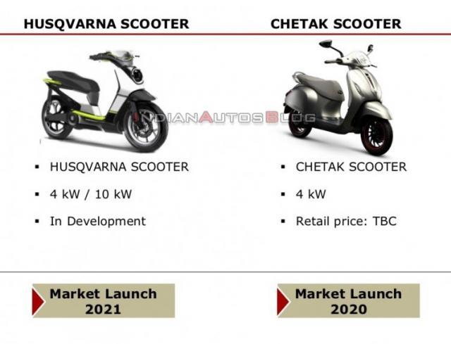 Husqvarna electric scooter [credit: IndianAutosBlog]