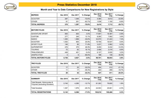 MCIA statistics Dec 2018