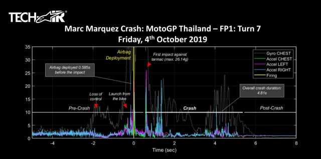 Marc Marquez Data.jpeg