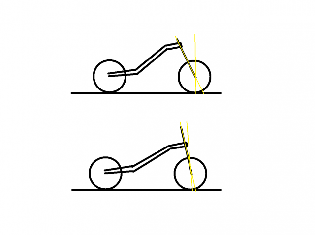 Motorcycle geometry explained