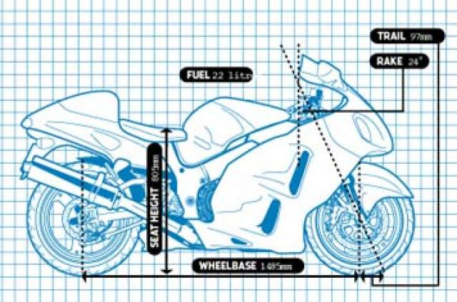 10 things you (maybe) never knew about the Suzuki Hayabusa…
