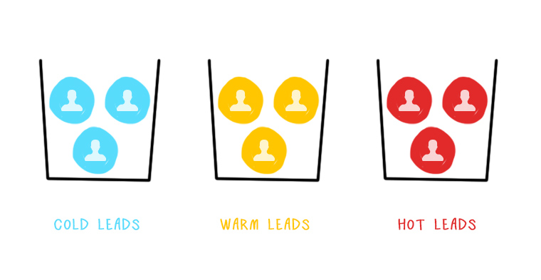 Warm calling - warm, cold and hot leads