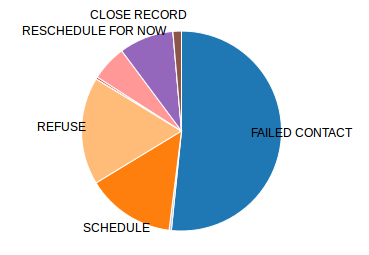 [Graphics: Pie chart, event frequency]