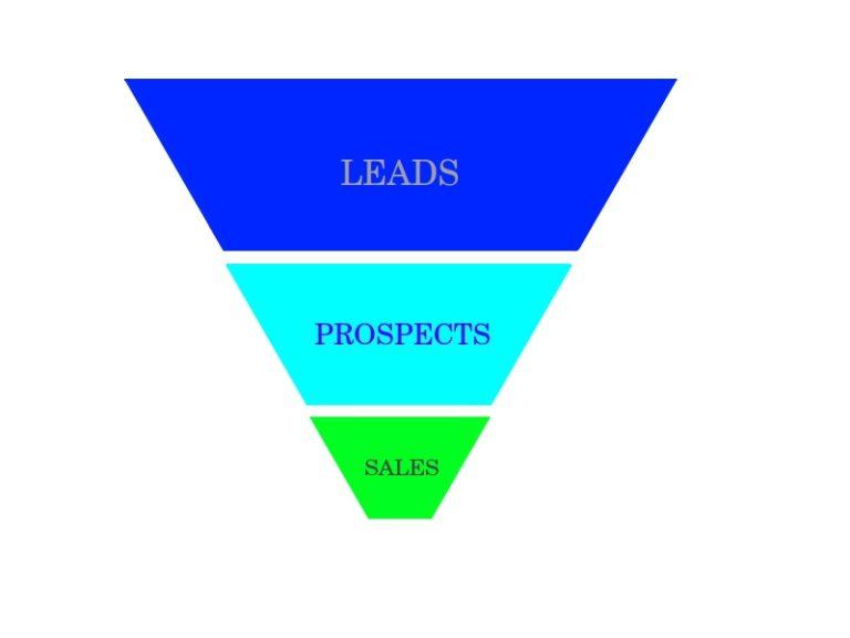 [Graphics: Sales funnel]