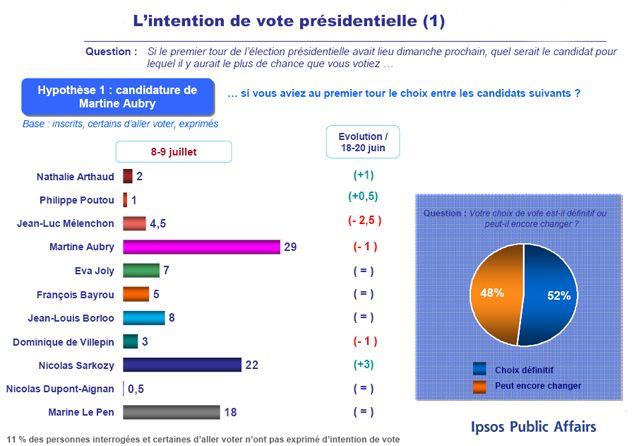 L'intention de vote présidentielle (1)