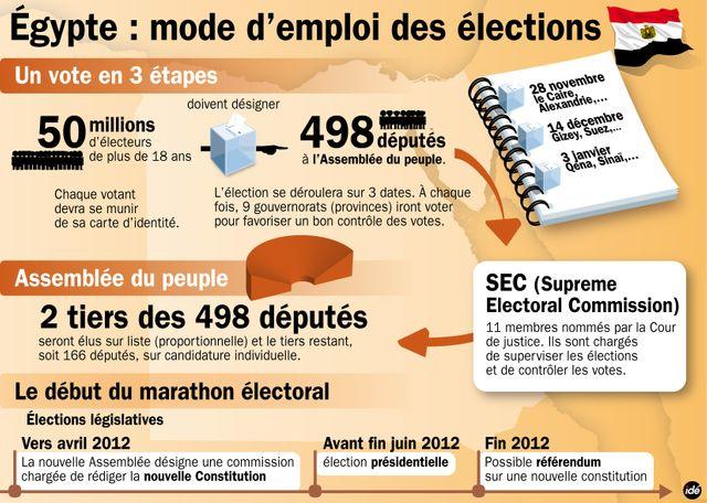 Les élections législatives en Egypte sont compliquées