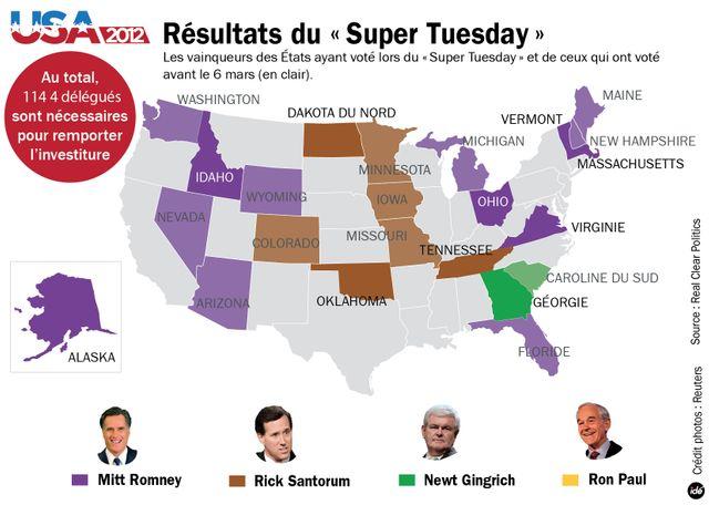 Résultats du Super Tuesday