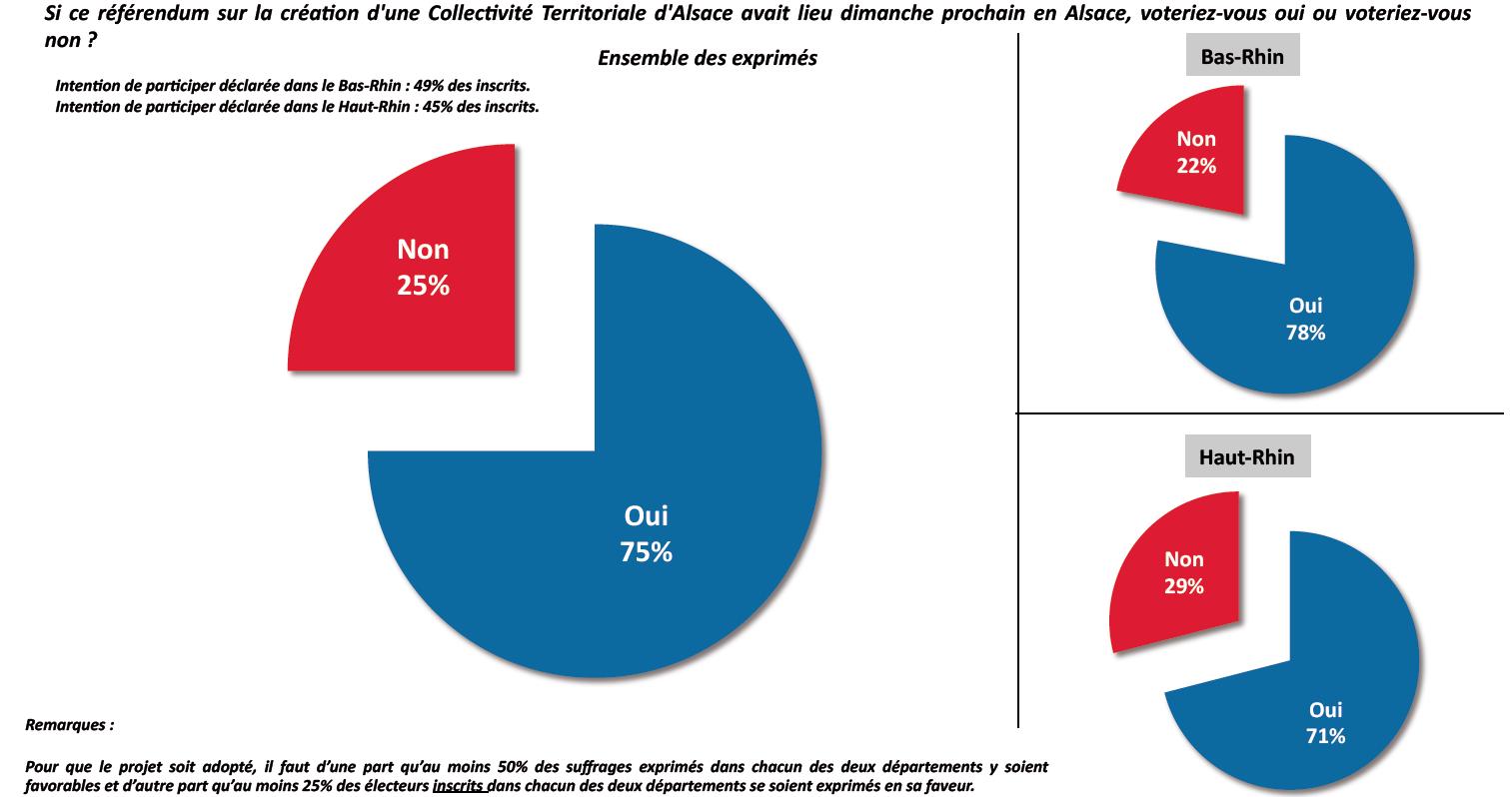 Sondage exclusif CSA sur la création d'un Conseil unique d'Alsace du 7 mars 2013