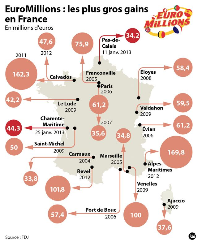 Infographie Euromillions