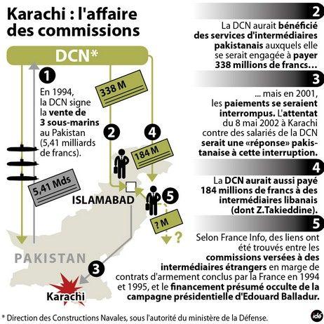Karachi : l'affaire des commissions - IDÉ