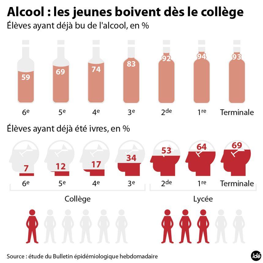 La consommation d'alcool des jeunes : ce que nous