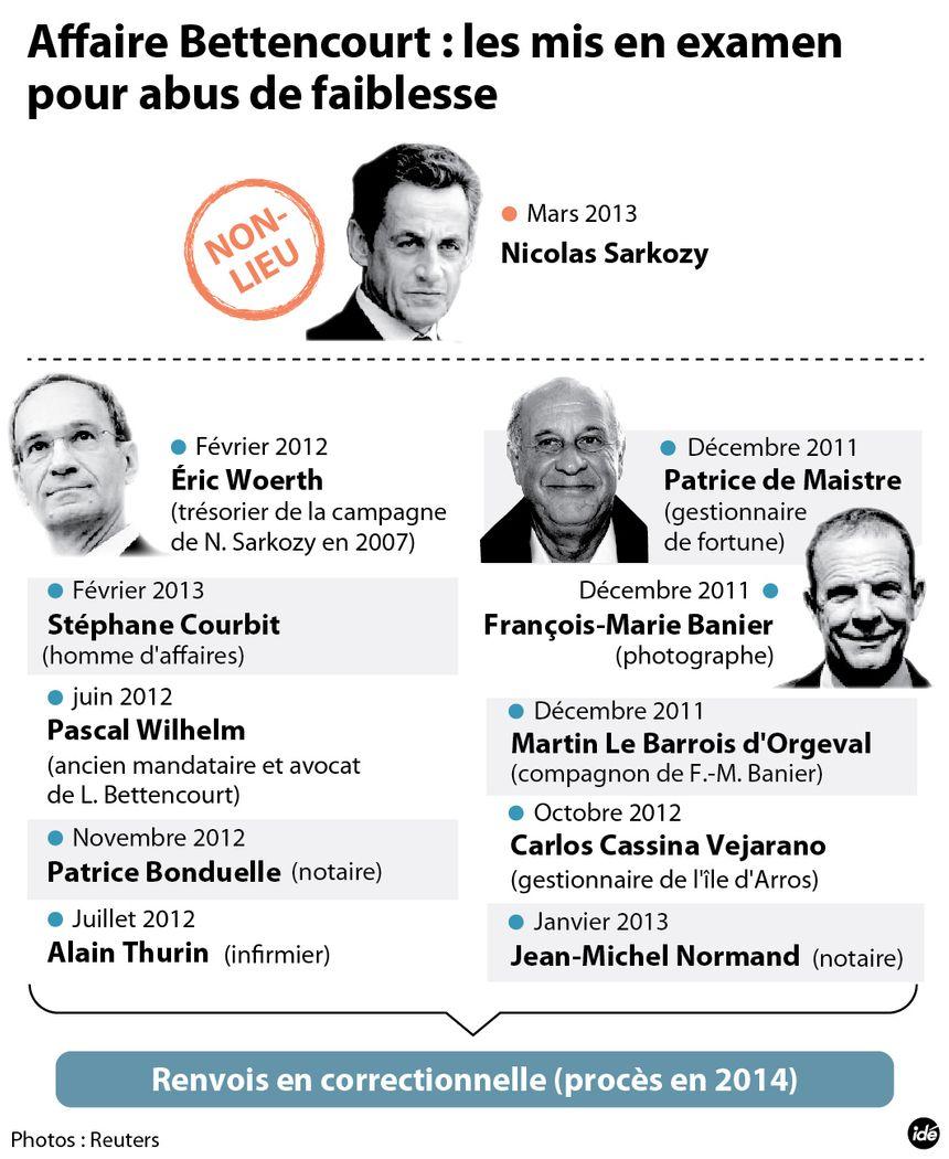 Affaire Bettencourt : non-lieu pour Nicolas Sarkozy - IDÉ