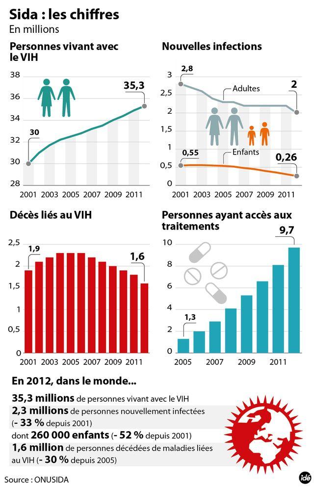 Les chiffres du SIDA