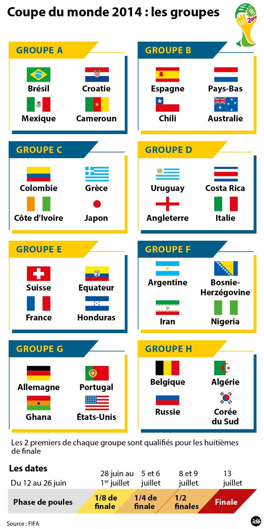 Infographie mondial 2014 d couvrez les groupes de la coupe du monde au br sil - Groupes coupe du monde 2014 ...