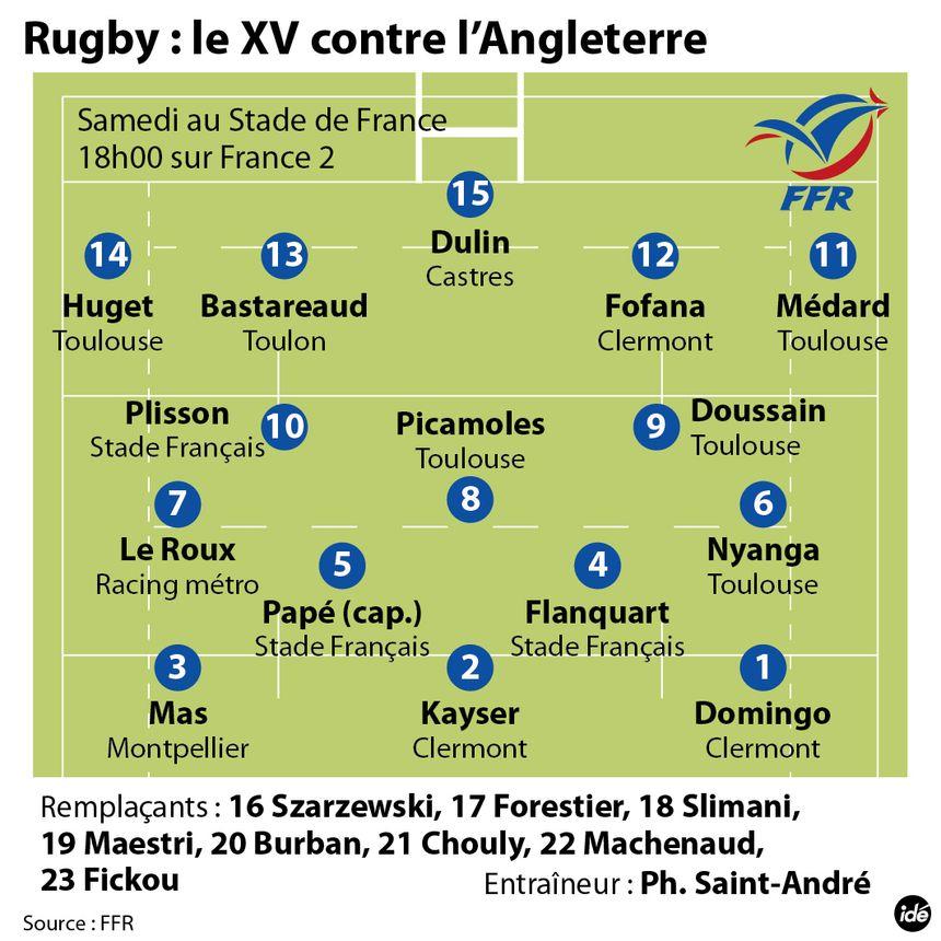 Rugby : la composition du XV de France pour France / Angleterre - IDÉ